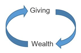 Giving cycle